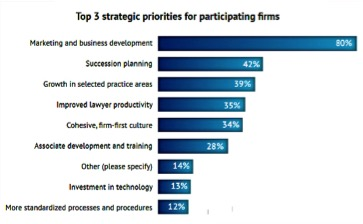Strategic Planning In Law Firms Essential Steps For Success The - Law firm succession plan template