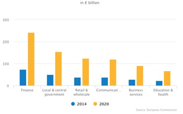 Vertical IOT Market Size in Europe