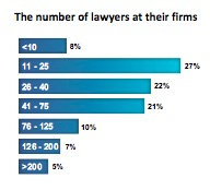 number of lawyers
