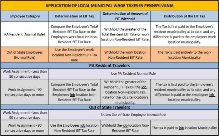 Excellent Guide To Local Wage Tax Withholding For Pennsylvania Employers Home Interior And Landscaping Palasignezvosmurscom