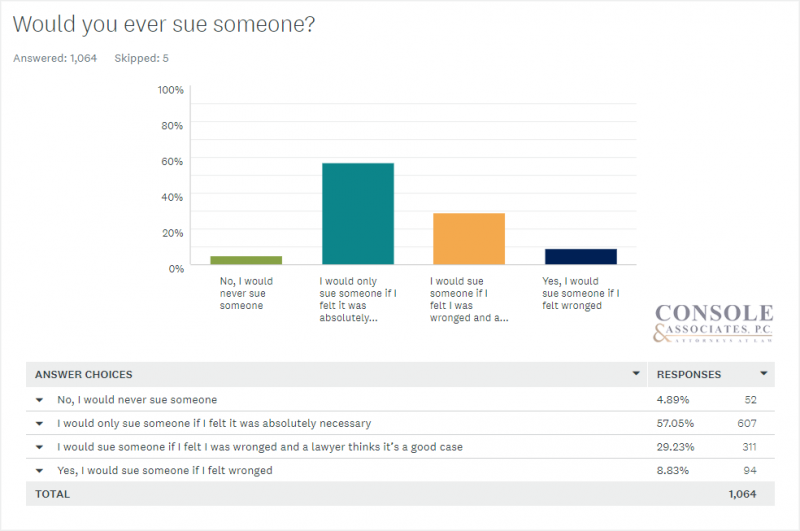 Would you ever sue someone? Console and Associates Survey Data Bar Chart