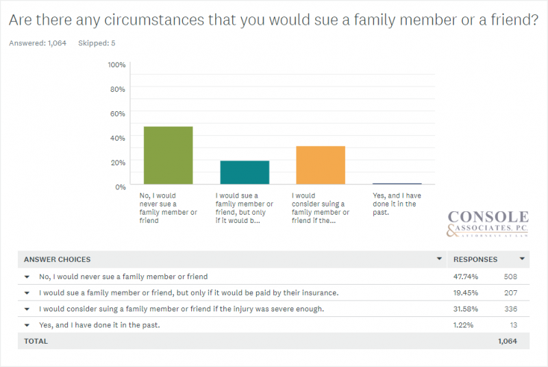 Are there any circumstances that you would sue a family member or friend? Console and Associates Survey Data Bar Chart2