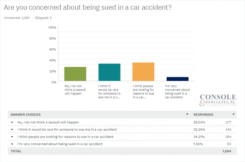 Are you concerned about being sued in a car accident? Console and Associates Survey Data Bar Chart3