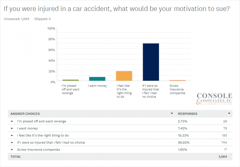 If you were injured in a car accident, what would be your motivation to sue? Console and Associates Survey Data Bar Chart5