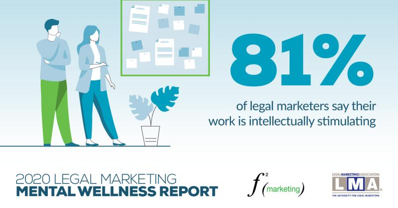 81% of legal marketers say that their jobs are intellectually stimulating