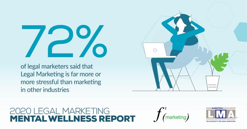 72 %of legal marketers believe their jobs are more stressful than other marketing jobs