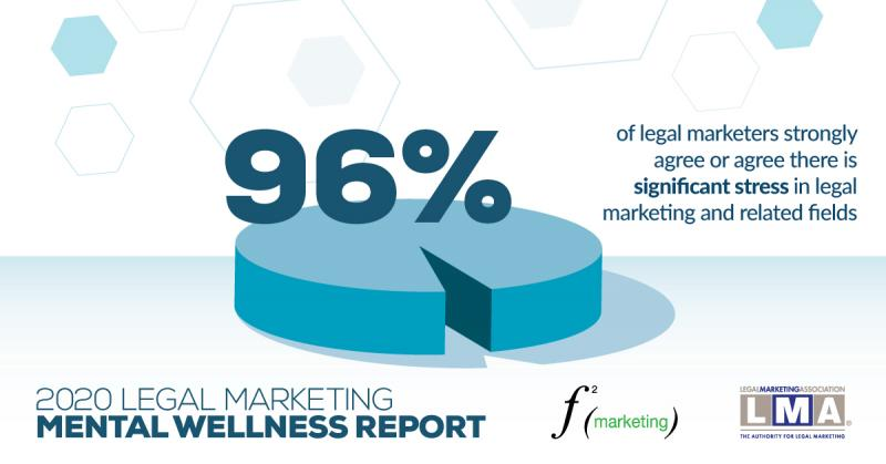 96% of legal marketers find their jobs extremely stressful