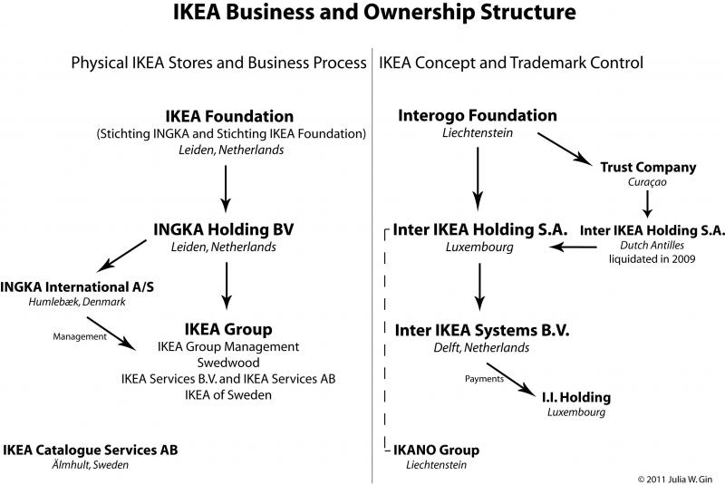 IKEA Business and Ownership Structure