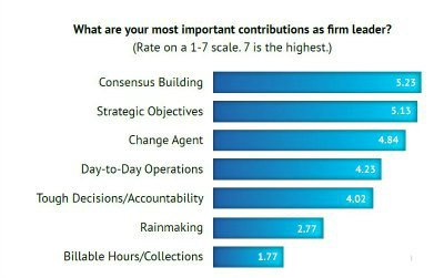 Law firm Managers most important contribution