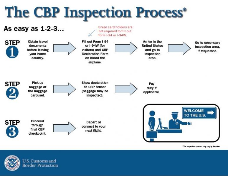 Inspection of Green Card Holders at U S  Ports of Entry | The